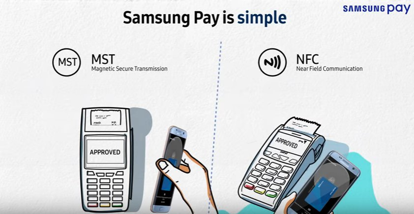 Samsung Pay NFC и MST