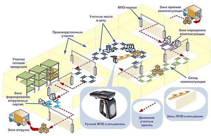 технология RFID на производстве