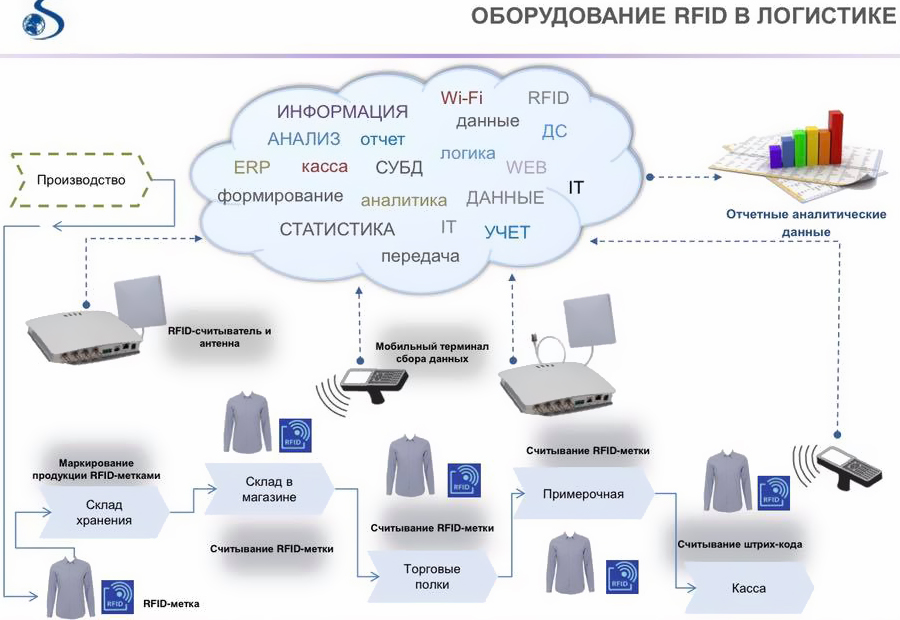 технология RFID на складе