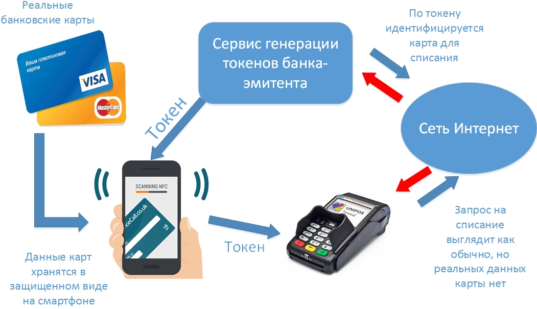apple pay принцип работы
