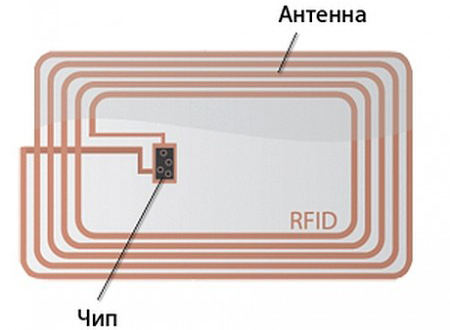 RFID метка антенна чип